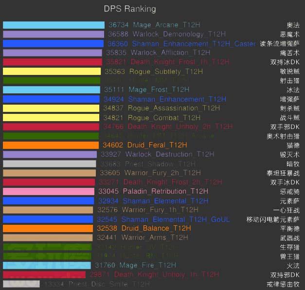 4.2dps排行_4.2DPS 职业排行榜 第一你猜到了吗