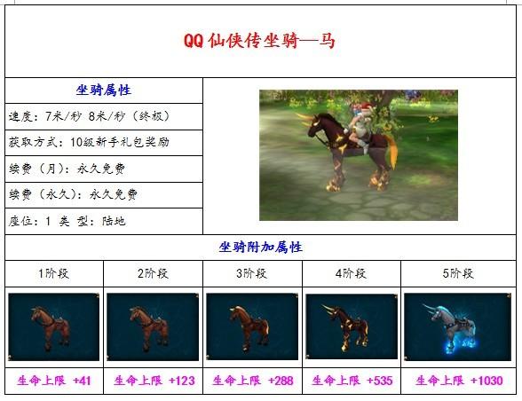qq仙侠启灵珠马_《QQ仙侠传》坐骑全攻略——QQ仙侠传——17173网络游戏专区