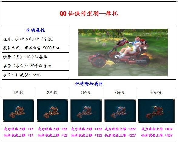 qq仙侠传寄售处_《QQ仙侠传》坐骑全攻略——QQ仙侠传——17173网络游戏专区